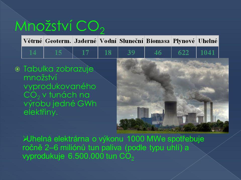 Množství CO 2  Tabulka zobrazuje množství vyprodukovaného CO 2 v tunách na výrobu jedné GWh elektřiny.  Uhelná elektrárna o výkonu 1000 MWe spotřebu