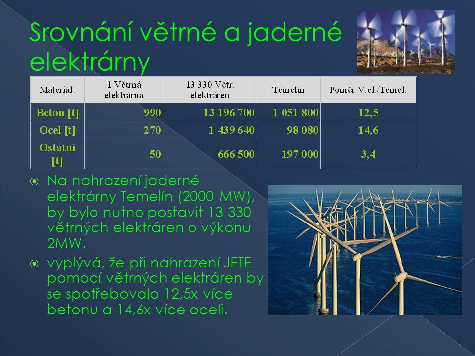 Srovnání větrné a jaderné elektrárny  Na nahrazení jaderné elektrárny Temelín (2000 MW), by bylo nutno postavit 13 330 větrných elektráren o výkonu 2