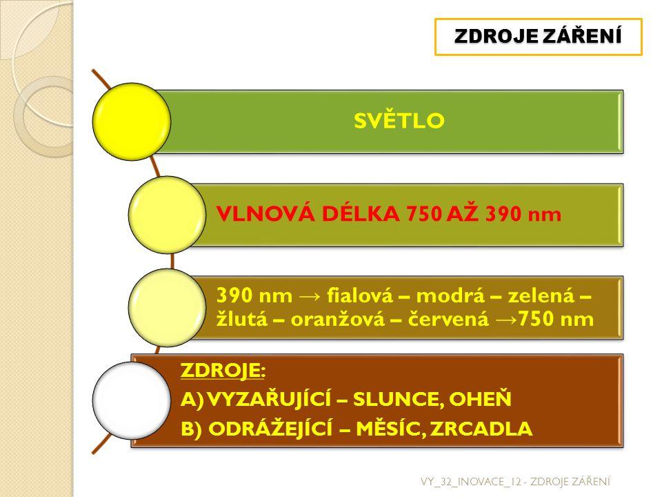 VY_32_INOVACE_12 - ZDROJE ZÁŘENÍ ZDROJE ZÁŘENÍ SVĚTLO VLNOVÁ DÉLKA 750 AŽ 390 nm 390 nm → fialová – modrá – zelená – žlutá – oranžová – červená → 750 nm ZDROJE: A) VYZAŘUJÍCÍ – SLUNCE, OHEŇ B) ODRÁŽEJÍCÍ – MĚSÍC, ZRCADLA