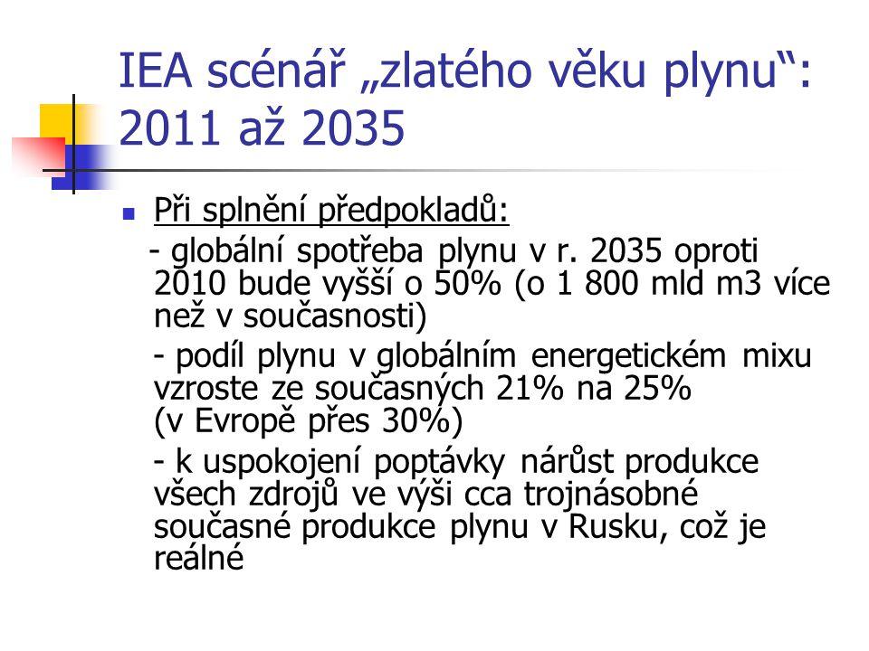 """IEA scénář """"zlatého věku plynu : 2011 až 2035 Při splnění předpokladů: - globální spotřeba plynu v r."""