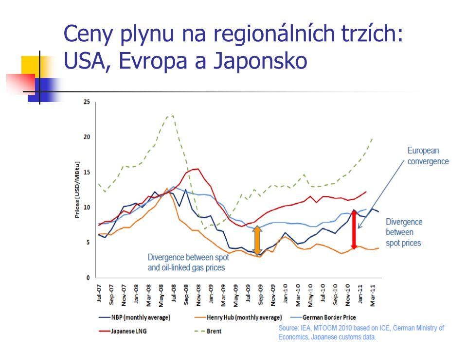 Ceny plynu na regionálních trzích: USA, Evropa a Japonsko