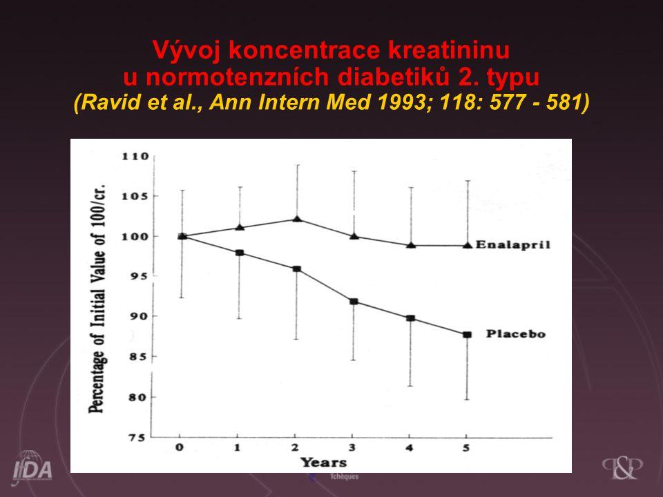 Vývoj koncentrace kreatininu u normotenzních diabetiků 2. typu (Ravid et al., Ann Intern Med 1993; 118: 577 - 581)