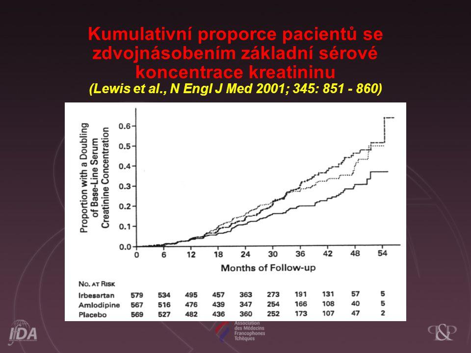 Kumulativní proporce pacientů se zdvojnásobením základní sérové koncentrace kreatininu (Lewis et al., N Engl J Med 2001; 345: 851 - 860)