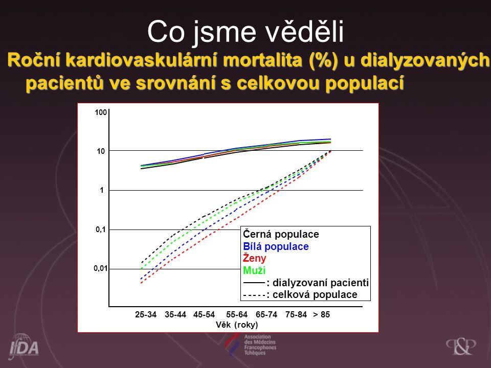 Co jsme věděli Roční kardiovaskulární mortalita (%) u dialyzovaných pacientů ve srovnání s celkovou populací