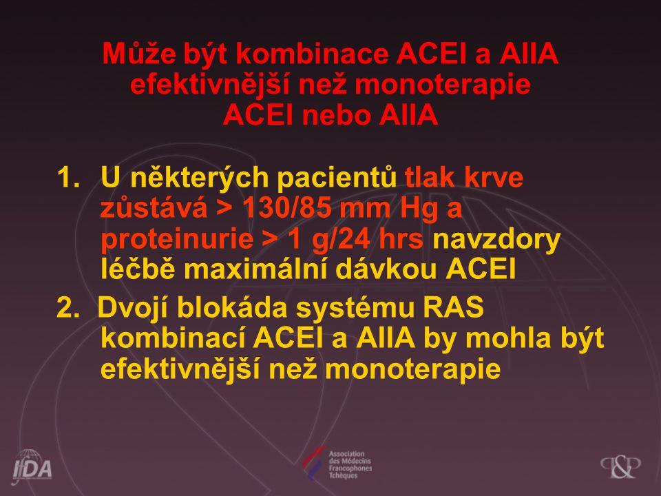 Může být kombinace ACEI a AIIA efektivnější než monoterapie ACEI nebo AIIA 1. U některých pacientů tlak krve zůstává > 130/85 mm Hg a proteinurie > 1