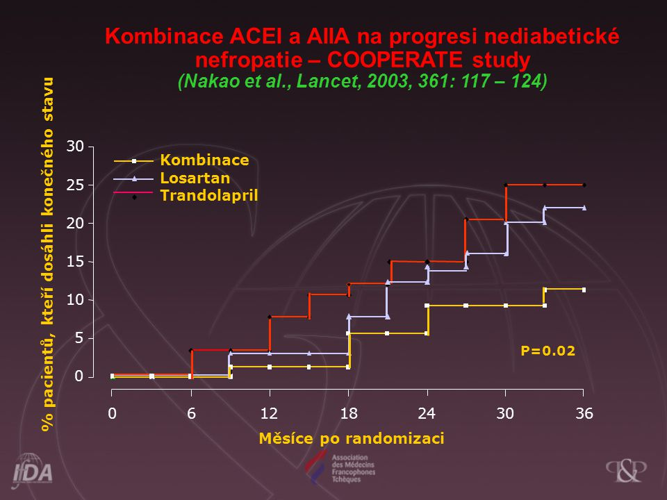 Kombinace ACEI a AIIA na progresi nediabetické nefropatie – COOPERATE study (Nakao et al., Lancet, 2003, 361: 117 – 124) 0 5 10 15 20 25 30 0612182430