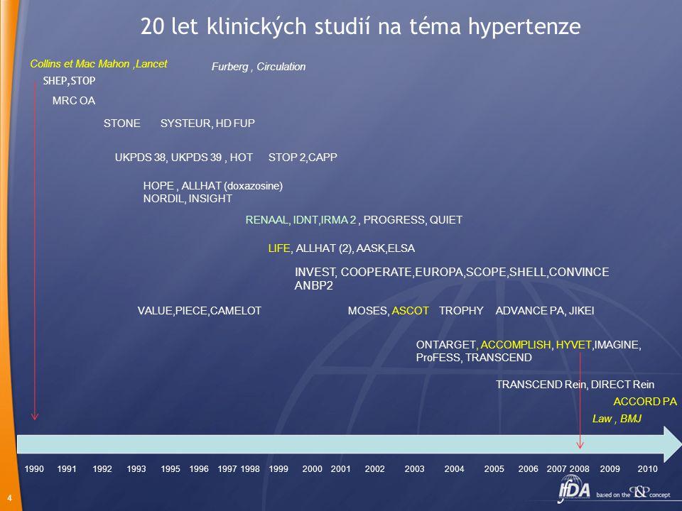 5 1990 2 metaanalýzy st OXFORD Collins, Mc Mahon (Lancet) TKS/TKDAVCIDM + 10/5 mm Hg+ 40%+ 25 % - 10/ 5 mm Hg- 40 %- 14 %