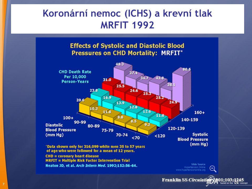8 ASCOT-BPLA: Pokles z hlediska primárního výstupu (nefatální IM a fatální ICHS) Počet rizikových pacientů Léčba Amlodipinem963994759337916889667863 (429 příhod) Léčba Atenololem961894709290908388587743 (474 příhod) Podíl příhod (%) 6 2 4 0 1234 8 10 560 Čas od randomizace (roky) HR = 0.90 (95% CI, 0.79–1.02) RRR = 10% P = 0.1052 Léčba postavená na Atenololu* Léčba postavená na Amlodipinu † Dahlöf B et al; ASCOT Investigators.