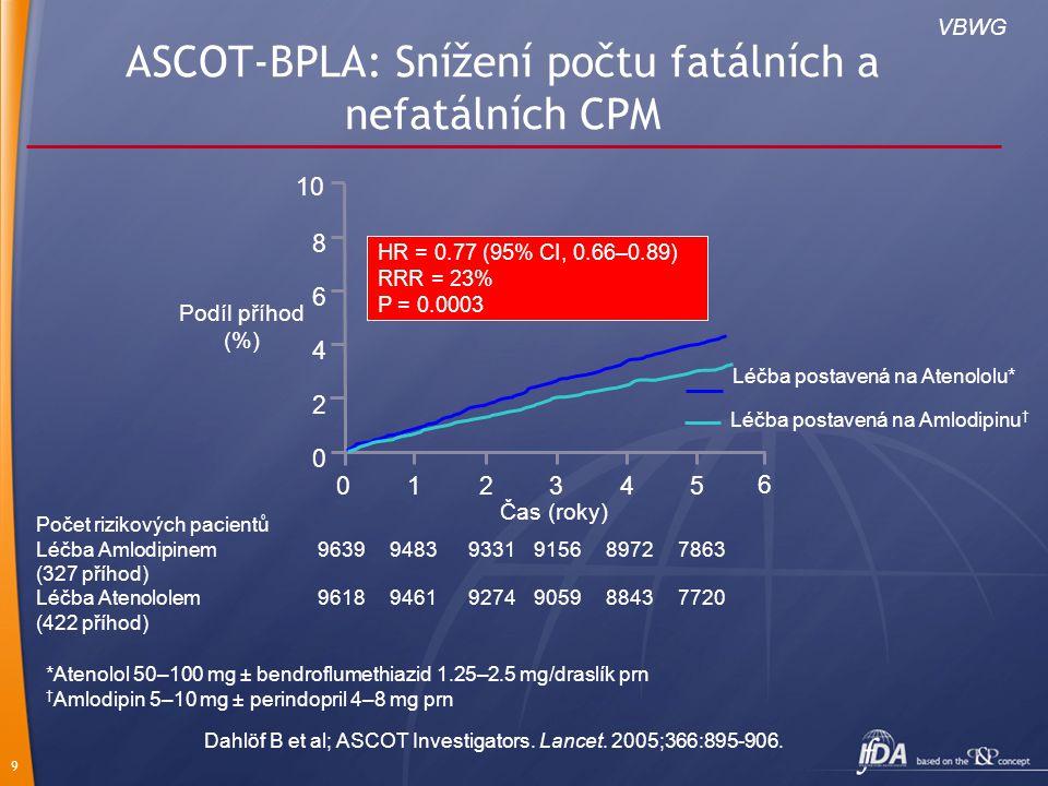 10 Sekundární cílové parametry Nefatální IM (kromě němého)7.4 8.5 + fatální KV příhody Celkový cílový parametr koronární14.6 16.8 Celkové KV příhody a postupy27.4 32.8 Mortalita ze všech příčin13.9 15.5 KV mortalita4.9 6.5 Fatální/nefatální CPM6.2 8.1 Fatální/nefatální srd.selhání2.5 3.0 Terciární cílové parametry Rozvoj diabetu11.0 15.9 Rozvoj poškození ledvin7.7 9.1 Výskyt/1000 pacientoroků Léčba Amlodipinem* (n = 9639) Léčba Atenololem † (n = 9618) <0.05 <0.01 <0.0001 <0.05 0.001 <0.001 NS <0.0001 <0.05 P Režim s Amlodipinem lepší Režim s Atenololem lepší 0.500.701.001.452.00 ASCOT-BPLA: Další pokles u skupiny na terapii s amlodipinem Neupravené snížení rizika Výskyt/1000 pacientoroků Dahlöf B et al; ASCOT Investigators.