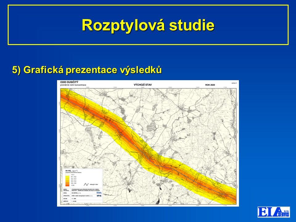 5) Grafická prezentace výsledků Rozptylová studie Rozptylová studie