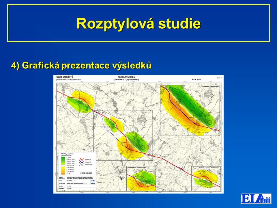 4) Grafická prezentace výsledků Rozptylová studie Rozptylová studie