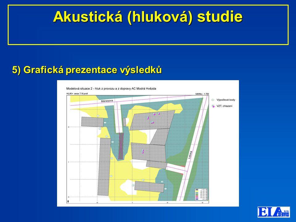 5) Grafická prezentace výsledků Akustická (hluková) studie Akustická (hluková) studie