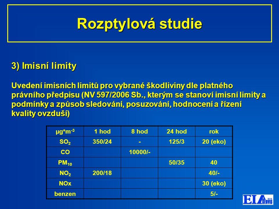3) Imisní limity Uvedení imisních limitů pro vybrané škodliviny dle platného právního předpisu (NV 597/2006 Sb., kterým se stanoví imisní limity a podmínky a způsob sledování, posuzování, hodnocení a řízení kvality ovzduší) Rozptylová studie Rozptylová studie µg*m -3 1 hod8 hod24 hodrok SO 2 350/24-125/320 (eko) CO10000/- PM 10 50/3540 NO 2 200/1840/- NOx30 (eko) benzen5/-