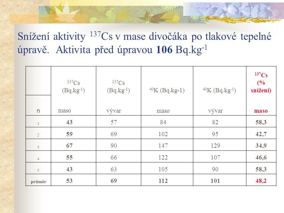 Snížení aktivity 137 Cs v mase divočáka po tlakové tepelné úpravě. Aktivita před úpravou 106 Bq.kg -1 137 Cs (Bq.kg -1 ) 137 Cs (Bq.kg -1 ) 40 K (Bq.k
