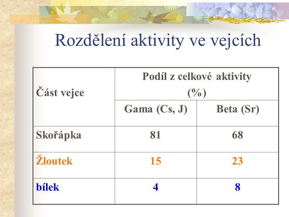 Rozdělení aktivity ve vejcích Část vejce Podíl z celkové aktivity (%) Gama (Cs, J)Beta (Sr) Skořápka8168 Žloutek1523 bílek48
