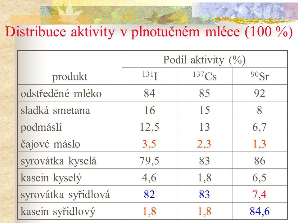 Distribuce aktivity v plnotučném mléce (100 %) produkt Podíl aktivity (%) 131 I 137 Cs 90 Sr odstředěné mléko848592 sladká smetana16158 podmáslí12,513
