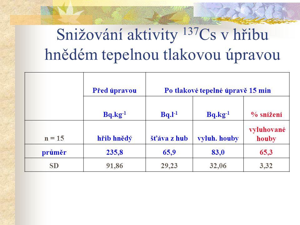 Snižování aktivity 137 Cs v hřibu hnědém tepelnou tlakovou úpravou Před úpravouPo tlakové tepelné úpravě 15 min Bq.kg -1 Bq.l -1 Bq.kg -1 % snížení n
