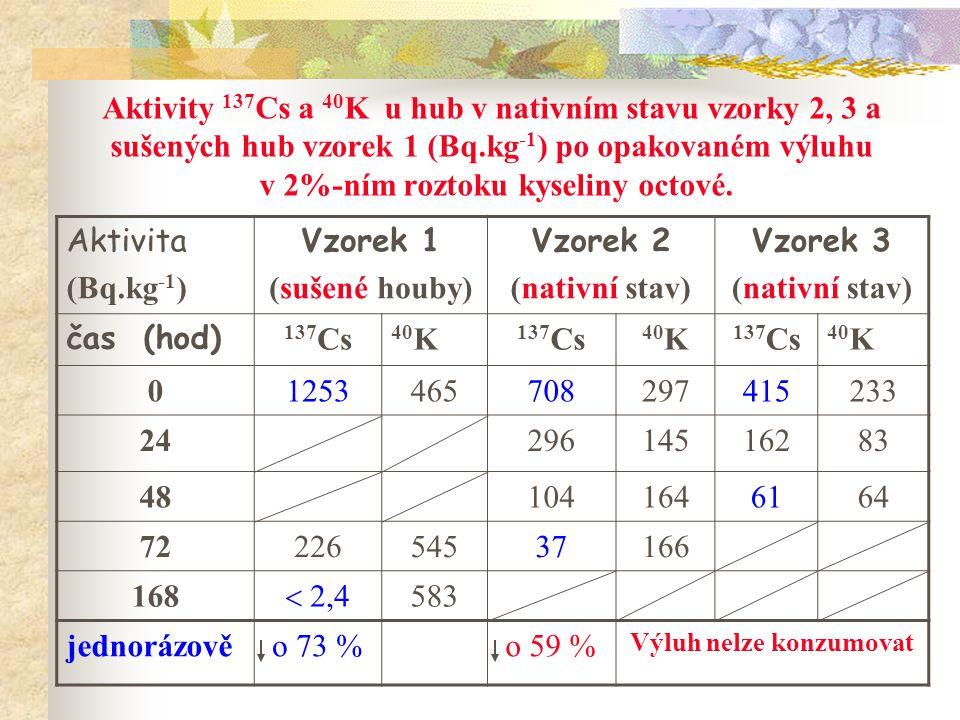Aktivity 137 Cs a 40 K u hub v nativním stavu vzorky 2, 3 a sušených hub vzorek 1 (Bq.kg -1 ) po opakovaném výluhu v 2%-ním roztoku kyseliny octové. A