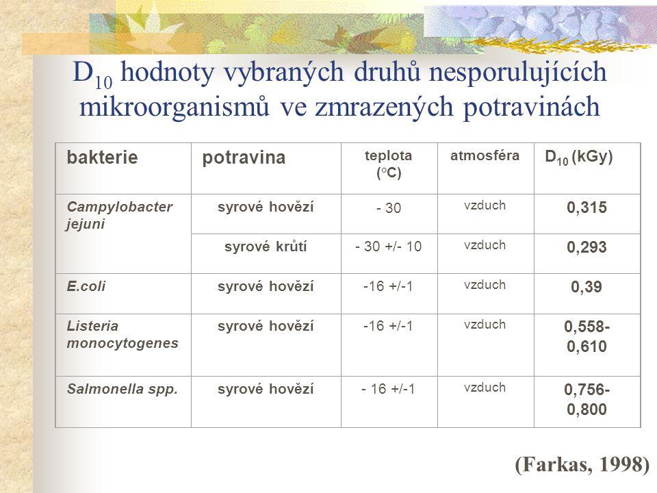 D 10 hodnoty vybraných druhů nesporulujících mikroorganismů ve zmrazených potravinách bakteriepotravina teplota (°C) atmosféra D 10 (kGy) Campylobacte