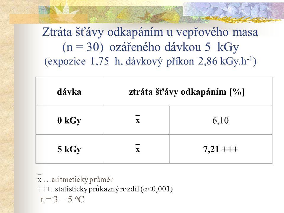 Ztráta šťávy odkapáním u vepřového masa (n = 30) ozářeného dávkou 5 kGy (expozice 1,75 h, dávkový příkon 2,86 kGy.h -1 ) dávkaztráta šťávy odkapáním [