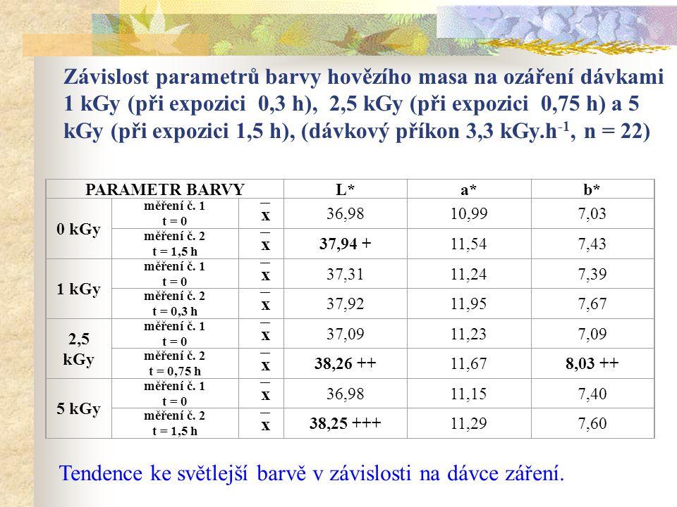 Závislost parametrů barvy hovězího masa na ozáření dávkami 1 kGy (při expozici 0,3 h), 2,5 kGy (při expozici 0,75 h) a 5 kGy (při expozici 1,5 h), (dá