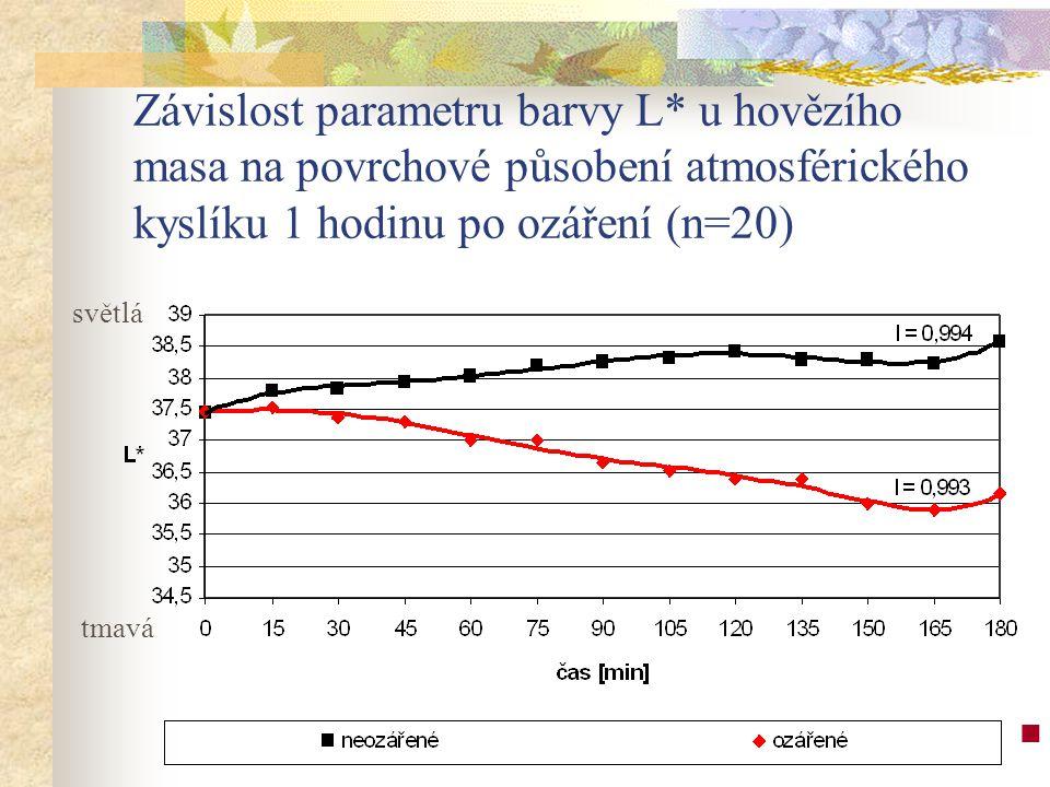 Závislost parametru barvy L* u hovězího masa na povrchové působení atmosférického kyslíku 1 hodinu po ozáření (n=20) 2 2 v z o r k ů M. l o n g i s s