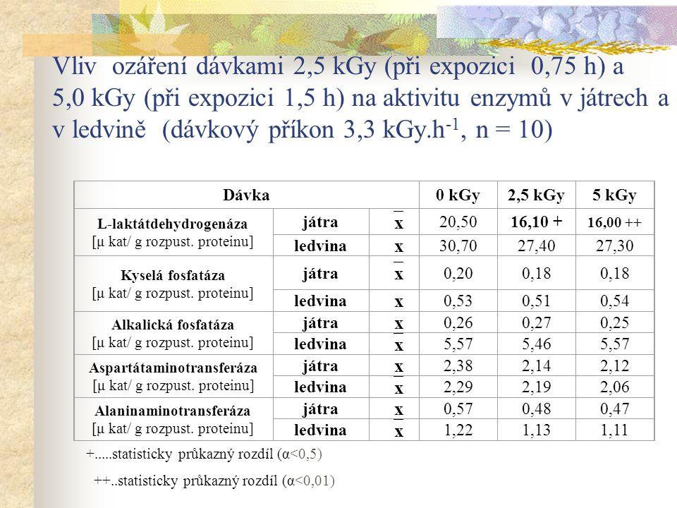 Vliv ozáření dávkami 2,5 kGy (při expozici 0,75 h) a 5,0 kGy (při expozici 1,5 h) na aktivitu enzymů v játrech a v ledvině (dávkový příkon 3,3 kGy.h -