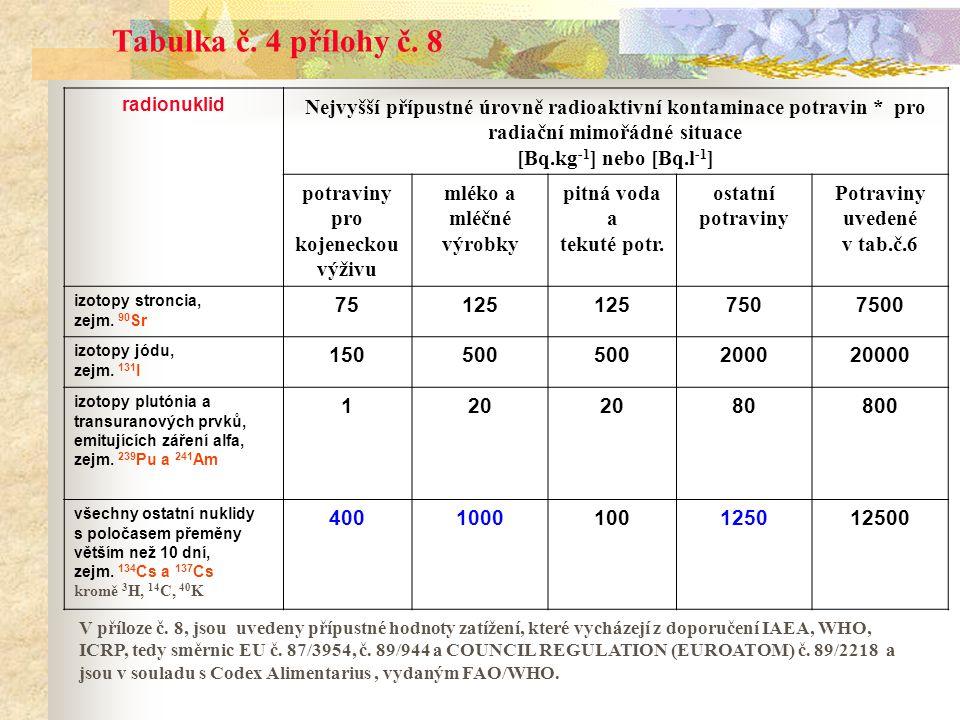 Tabulka č. 4 přílohy č. 8 radionuklid Nejvyšší přípustné úrovně radioaktivní kontaminace potravin * pro radiační mimořádné situace [Bq.kg -1 ] nebo [B