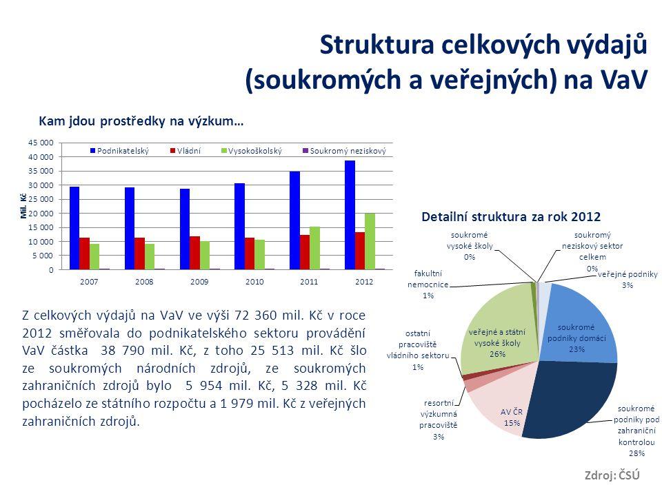 Struktura celkových výdajů (soukromých a veřejných) na VaV Zdroj: ČSÚ Kam jdou prostředky na výzkum… Detailní struktura za rok 2012 Z celkových výdajů na VaV ve výši 72 360 mil.