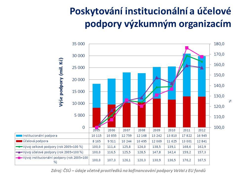 Poskytování institucionální a účelové podpory výzkumným organizacím Zdroj: ČSÚ – údaje včetně prostředků na kofinancování podpory VaVaI z EU fondů