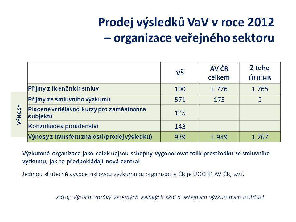 Prodej výsledků VaV v roce 2012 – organizace veřejného sektoru Výzkumné organizace jako celek nejsou schopny vygenerovat tolik prostředků ze smluvního výzkumu, jak to předpokládají nová centra.