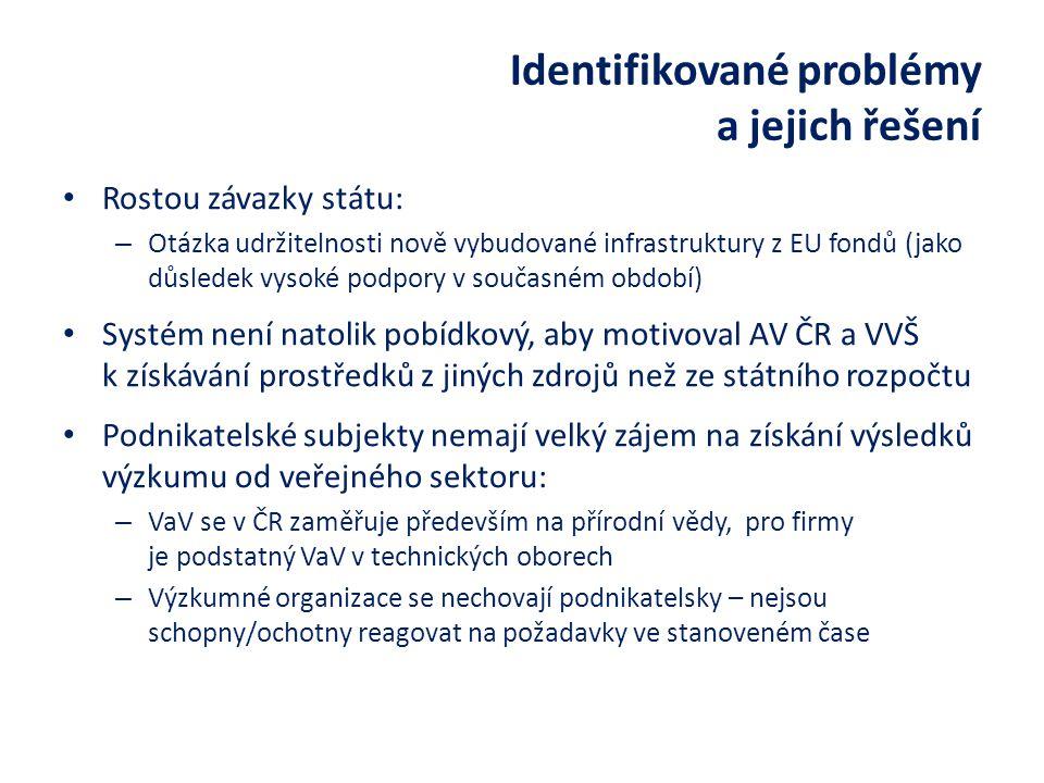 Identifikované problémy a jejich řešení Rostou závazky státu: – Otázka udržitelnosti nově vybudované infrastruktury z EU fondů (jako důsledek vysoké podpory v současném období) Systém není natolik pobídkový, aby motivoval AV ČR a VVŠ k získávání prostředků z jiných zdrojů než ze státního rozpočtu Podnikatelské subjekty nemají velký zájem na získání výsledků výzkumu od veřejného sektoru: – VaV se v ČR zaměřuje především na přírodní vědy, pro firmy je podstatný VaV v technických oborech – Výzkumné organizace se nechovají podnikatelsky – nejsou schopny/ochotny reagovat na požadavky ve stanoveném čase
