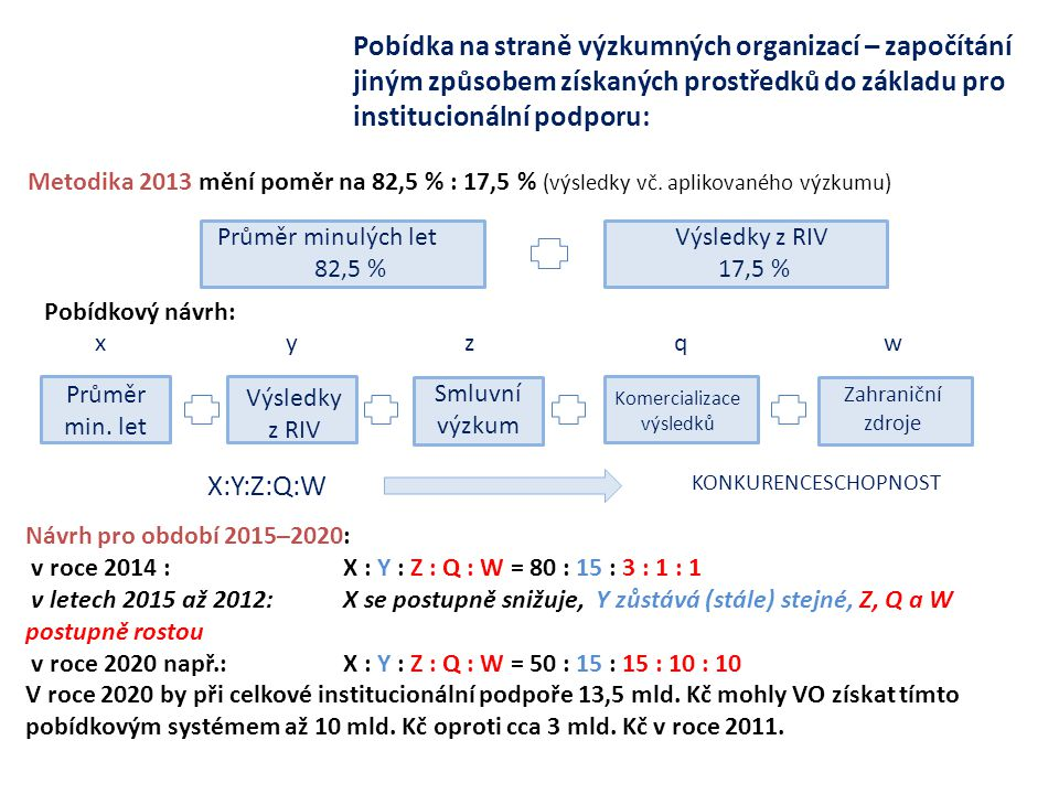 Průměr minulých let 82,5 % Výsledky z RIV 17,5 % Pobídkový návrh: X:Y:Z:Q:W KONKURENCESCHOPNOST Pobídka na straně výzkumných organizací – započítání jiným způsobem získaných prostředků do základu pro institucionální podporu: Průměr min.
