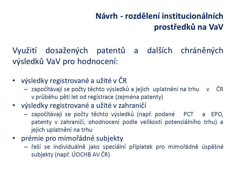 Návrh - rozdělení institucionálních prostředků na VaV Využití dosažených patentů a dalších chráněných výsledků VaV pro hodnocení: výsledky registrované a užité v ČR – započítávají se počty těchto výsledků a jejich uplatnění na trhu v ČR v průběhu pěti let od registrace (zejména patenty) výsledky registrované a užité v zahraničí – započítávají se počty těchto výsledků (např.