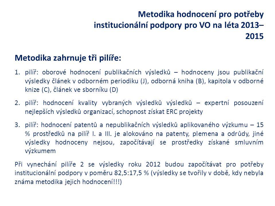Metodika hodnocení pro potřeby institucionální podpory pro VO na léta 2013– 2015 Metodika zahrnuje tři pilíře: 1.pilíř: oborové hodnocení publikačních výsledků – hodnoceny jsou publikační výsledky článek v odborném periodiku (J), odborná kniha (B), kapitola v odborné knize (C), článek ve sborníku (D) 2.pilíř: hodnocení kvality vybraných výsledků výsledků – expertní posouzení nejlepších výsledků organizací, schopnost získat ERC projekty 3.pilíř: hodnocení patentů a nepublikačních výsledků aplikovaného výzkumu – 15 % prostředků na pilíř I.