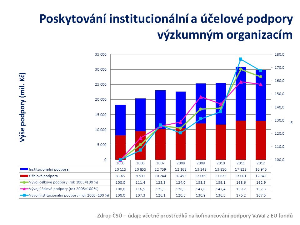 Zdroj: Analýza VaV 2012 Lidé ve výzkumu Celkem 43 370 47 729 49 192 50 808 50 961 52 290 60 223 55 697