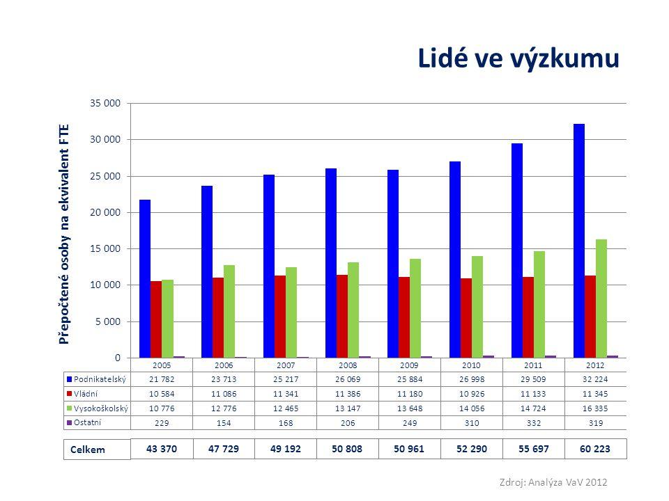 Kroky ke zvýšení konkurenceschopnosti Přínos daňových odpisů – pobídka firmám Zdroj: EEIP, ČSÚ Odhad dopadů odpisů nákladů na pořízené služby VaV z daňového základu: vychází z údajů ČSÚ o výdajích na VaV v soukromém sektoru, počítá s údaji o komercializaci výsledků výzkumu na VŠ a ve VVI (t.j.