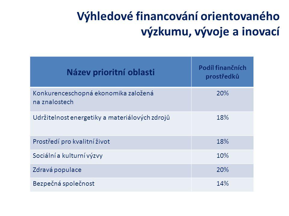 Výhledové financování orientovaného výzkumu, vývoje a inovací Název prioritní oblasti Podíl finančních prostředků Konkurenceschopná ekonomika založená na znalostech 20% Udržitelnost energetiky a materiálových zdrojů18% Prostředí pro kvalitní život18% Sociální a kulturní výzvy10% Zdravá populace20% Bezpečná společnost14%