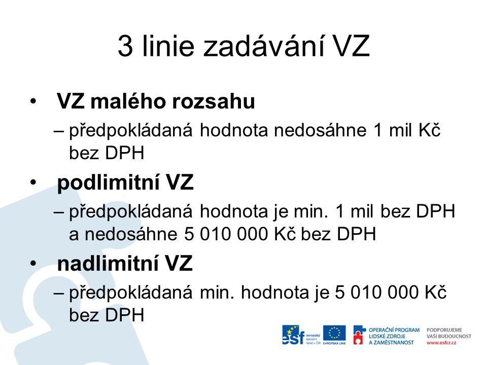 3 linie zadávání VZ VZ malého rozsahu –předpokládaná hodnota nedosáhne 1 mil Kč bez DPH podlimitní VZ –předpokládaná hodnota je min.