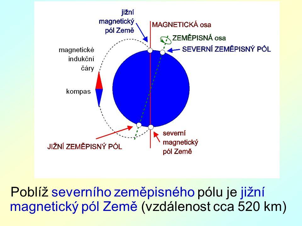 Poblíž severního zeměpisného pólu je jižní magnetický pól Země (vzdálenost cca 520 km)