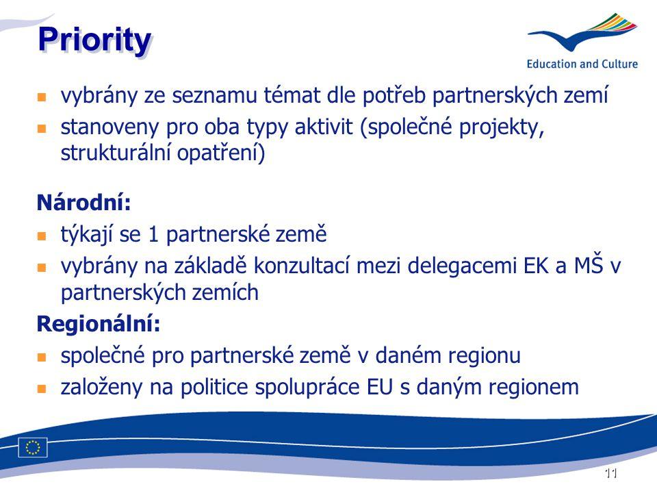 11 Priority vybrány ze seznamu témat dle potřeb partnerských zemí stanoveny pro oba typy aktivit (společné projekty, strukturální opatření) Národní: týkají se 1 partnerské země vybrány na základě konzultací mezi delegacemi EK a MŠ v partnerských zemích Regionální: společné pro partnerské země v daném regionu založeny na politice spolupráce EU s daným regionem