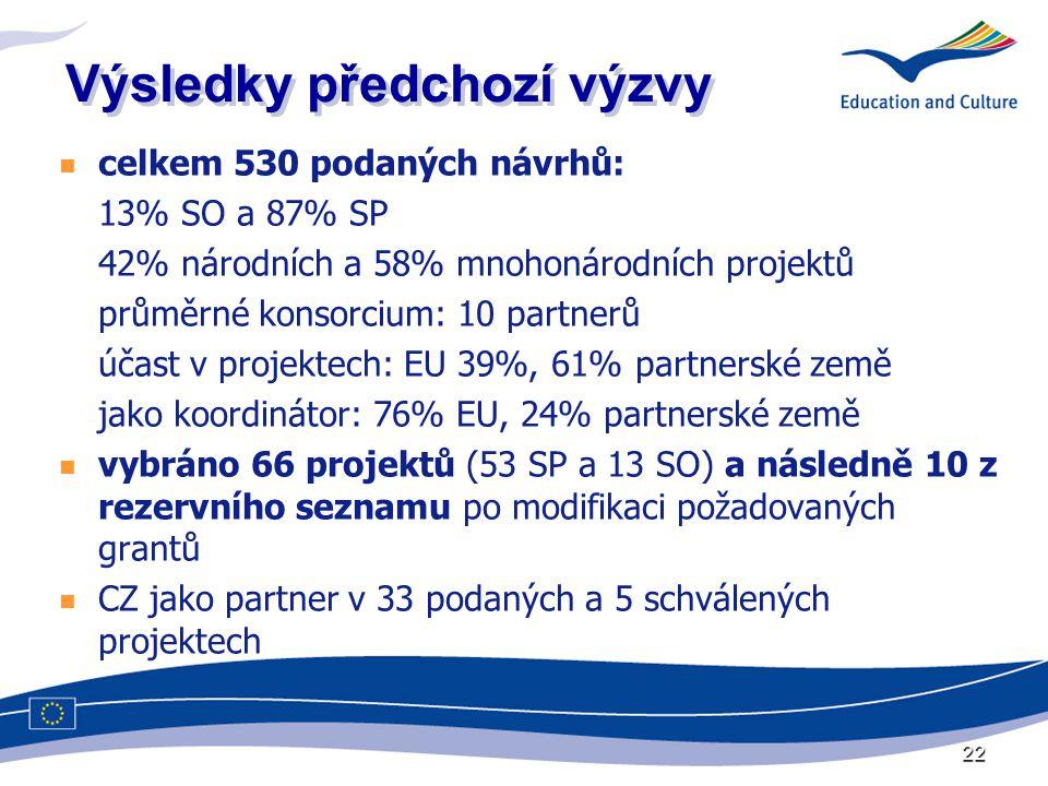 22 Výsledky předchozí výzvy celkem 530 podaných návrhů: 13% SO a 87% SP 42% národních a 58% mnohonárodních projektů průměrné konsorcium: 10 partnerů účast v projektech: EU 39%, 61% partnerské země jako koordinátor: 76% EU, 24% partnerské země vybráno 66 projektů (53 SP a 13 SO) a následně 10 z rezervního seznamu po modifikaci požadovaných grantů CZ jako partner v 33 podaných a 5 schválených projektech