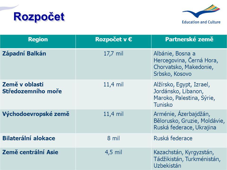 9 Rozpočet RegionRozpočet v €Partnerské země Západní Balkán17,7 milAlbánie, Bosna a Hercegovina, Černá Hora, Chorvatsko, Makedonie, Srbsko, Kosovo Země v oblasti Středozemního moře 11,4 milAlžírsko, Egypt, Izrael, Jordánsko, Libanon, Maroko, Palestina, Sýrie, Tunisko Východoevropské země11,4 milArménie, Ázerbajdžán, Bělorusko, Gruzie, Moldávie, Ruská federace, Ukrajina Bilaterální alokace8 milRuská federace Země centrální Asie4,5 milKazachstán, Kyrgyzstán, Tádžikistán, Turkménistán, Uzbekistán