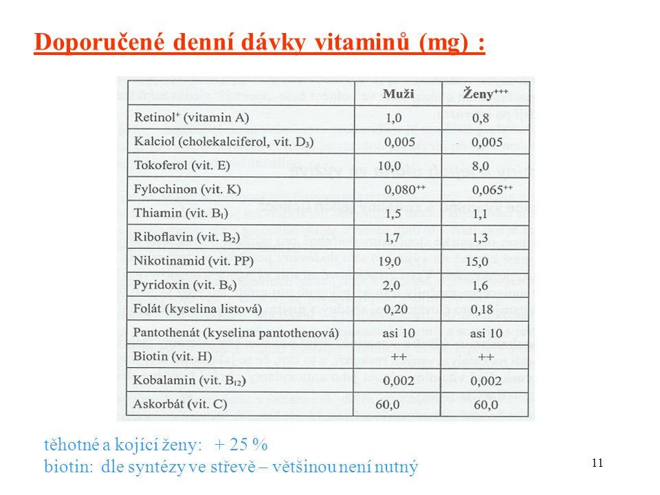 11 Doporučené denní dávky vitaminů (mg) : těhotné a kojící ženy: + 25 % biotin: dle syntézy ve střevě – většinou není nutný