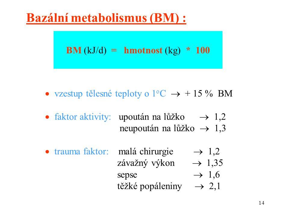 14 Bazální metabolismus (BM) : BM (kJ/d) = hmotnost (kg) * 100  vzestup tělesné teploty o 1 o C  + 15 % BM  faktor aktivity: upoután na lůžko  1,2 neupoután na lůžko  1,3  trauma faktor: malá chirurgie  1,2 závažný výkon  1,35 sepse  1,6 těžké popáleniny  2,1