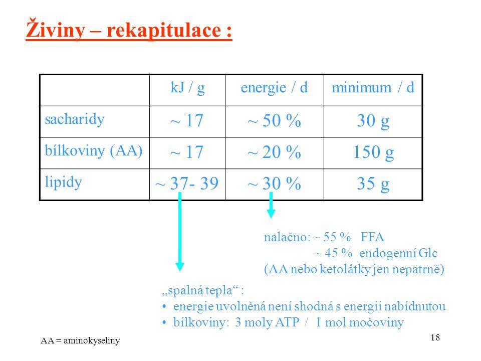 """18 kJ / genergie / dminimum / d sacharidy ~ 17~ 50 %30 g bílkoviny (AA) ~ 17~ 20 %150 g lipidy ~ 37- 39~ 30 %35 g Živiny – rekapitulace : """"spalná tepla : energie uvolněná není shodná s energii nabídnutou bílkoviny: 3 moly ATP / 1 mol močoviny nalačno: ~ 55 % FFA ~ 45 % endogenní Glc (AA nebo ketolátky jen nepatrně) AA = aminokyseliny"""