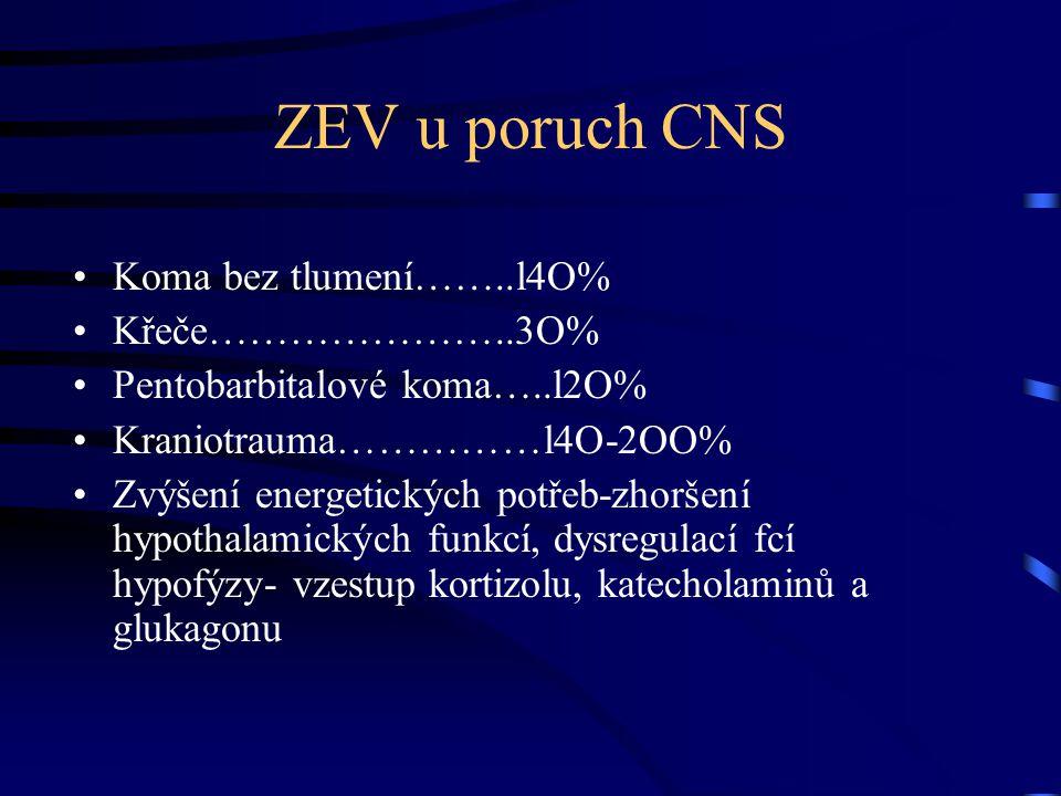 ZEV u poruch CNS Koma bez tlumení……..l4O% Křeče…………………..3O% Pentobarbitalové koma…..l2O% Kraniotrauma……………l4O-2OO% Zvýšení energetických potřeb-zhoršení hypothalamických funkcí, dysregulací fcí hypofýzy- vzestup kortizolu, katecholaminů a glukagonu