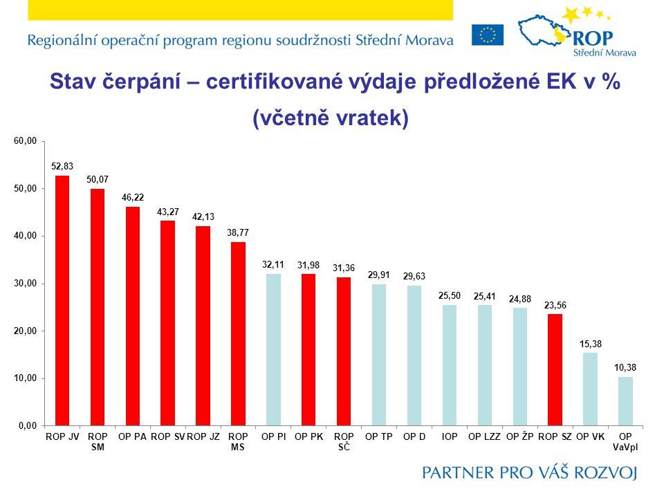 Stav čerpání – certifikované výdaje předložené EK v %