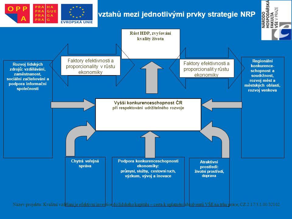 Schéma – popis vztahů mezi jednotlivými prvky strategie NRP Růst HDP, zvyšování kvality života Rozvoj lidských zdrojů: vzdělávání, zaměstnanost, sociá