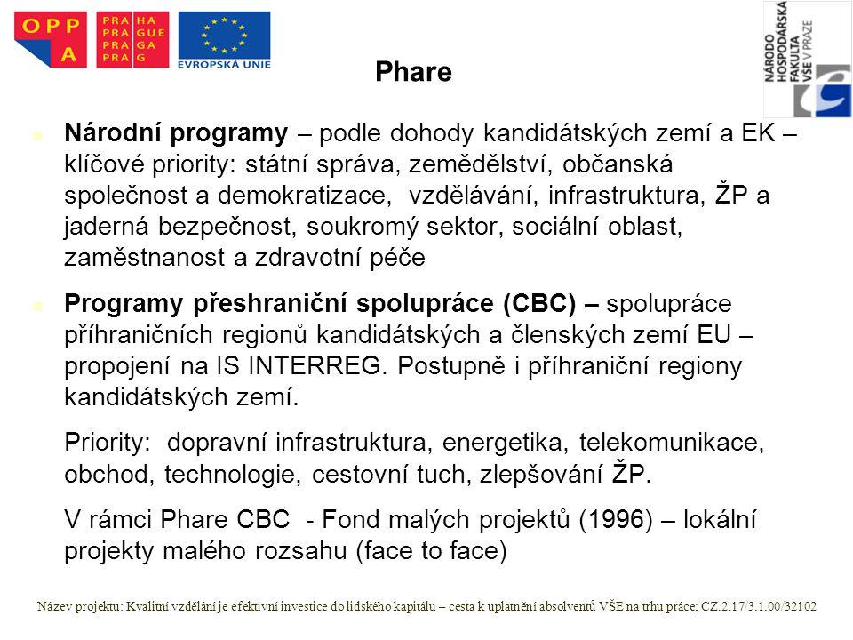 Národní programy – podle dohody kandidátských zemí a EK – klíčové priority: státní správa, zemědělství, občanská společnost a demokratizace, vzdělávání, infrastruktura, ŽP a jaderná bezpečnost, soukromý sektor, sociální oblast, zaměstnanost a zdravotní péče Programy přeshraniční spolupráce (CBC) – spolupráce příhraničních regionů kandidátských a členských zemí EU – propojení na IS INTERREG.